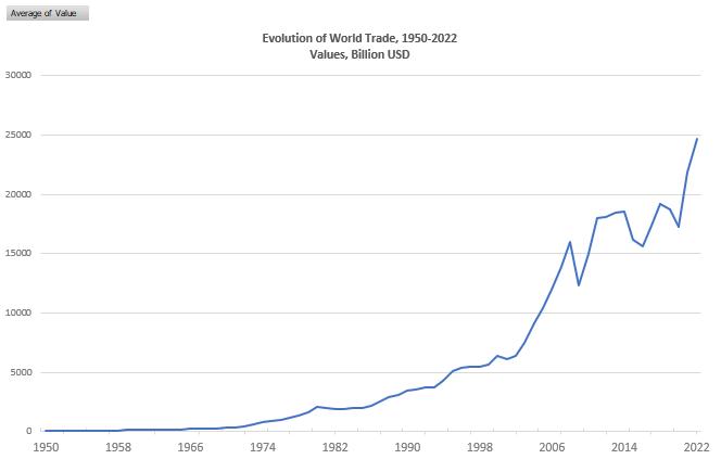 wto percentage of world trade