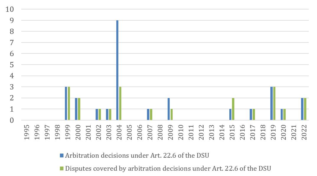 WTO   dispute settlement - Dispute settlement activity