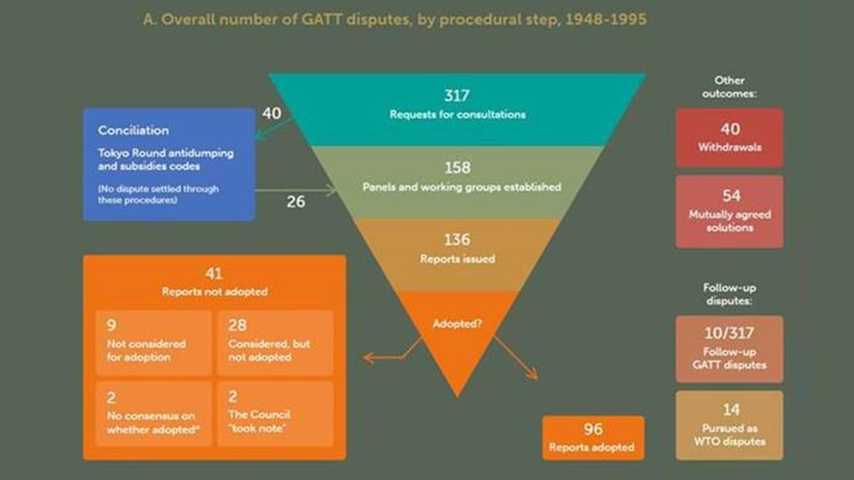 WTO launches interactive GATT dispute settlement database