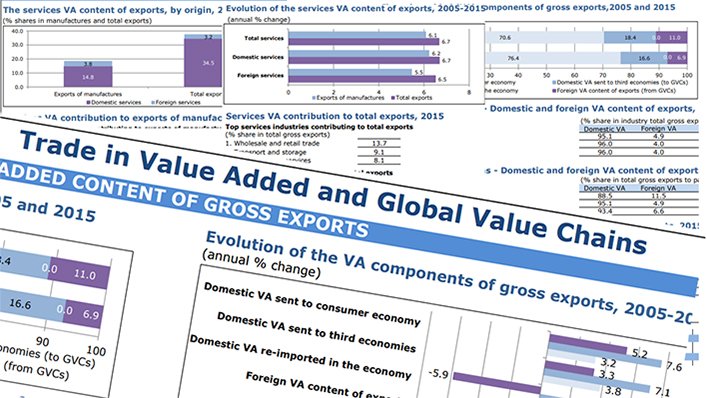 WTO | Global Value Chains