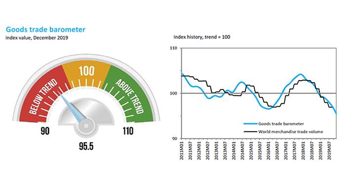 Le Baromètre des marchandises indique un nouvel affaiblissement du commerce au cours du premier trimestre de 2020