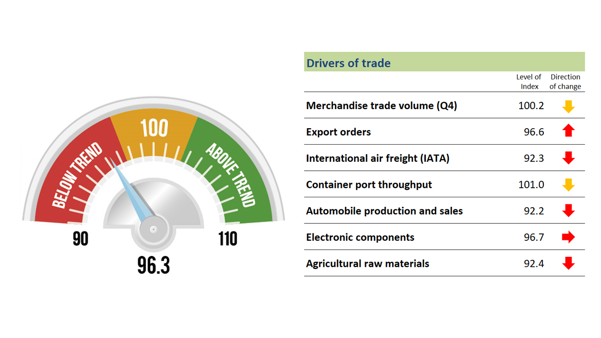 Trade weakness to extend into second quarter, WTO indicator suggests