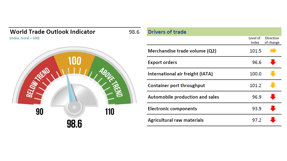World Trade Outlook Indicator signals further loss of momentum in trade growth into Q4
