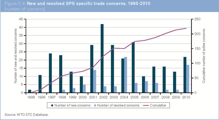 Wto 2012 Press Releases Increased Use Of Regulatory Measures