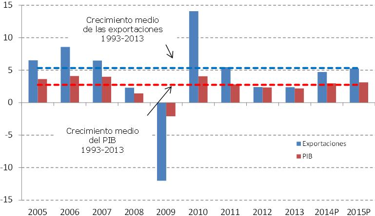 OMC   Comunicados de prensa 2014 - Se prevé un crecimiento moderado del comercio en 2014 y 2015 ...
