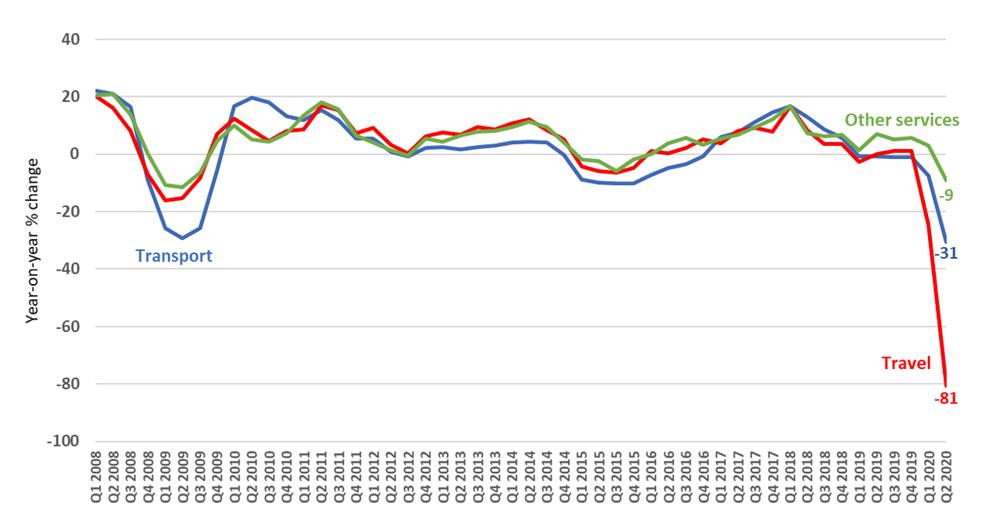 Le commerce des services chute de 30% au deuxième trimestre, la COVID-19 causant des ravages dans le secteur des voyages internationaux