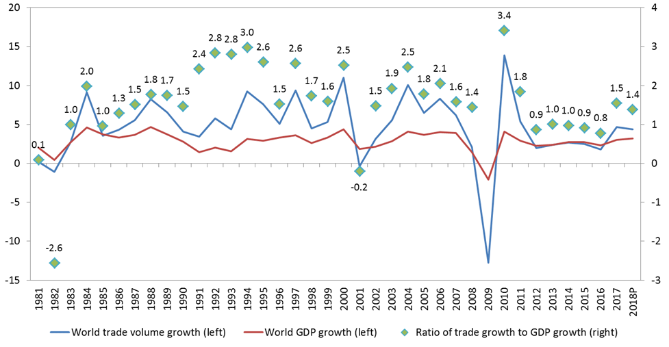 36b169b5096 Chart 2: Ratio of world merchandise trade volume growth to world real GDP  growth, 1981-2018