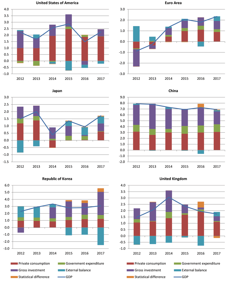 Wto 2018 press releases strong trade growth in 2018 rests on appendix chart 1 contributions to gdp growth of selected economies 2012 17 change and percentage points geenschuldenfo Gallery