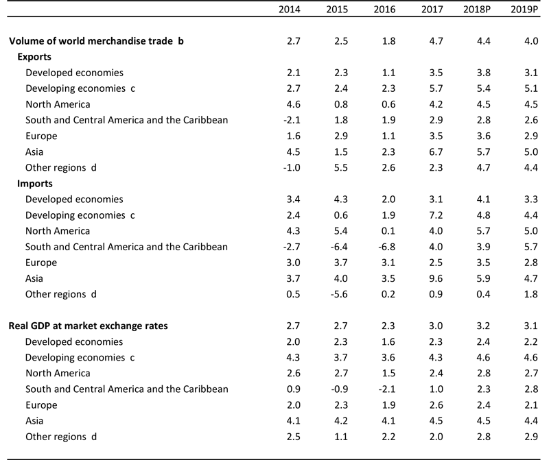 WTO   2018 Press Releases - Strong trade growth in 2018