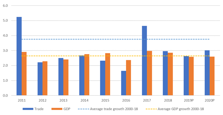 WTO | 2019 Press Releases - Global trade growth loses