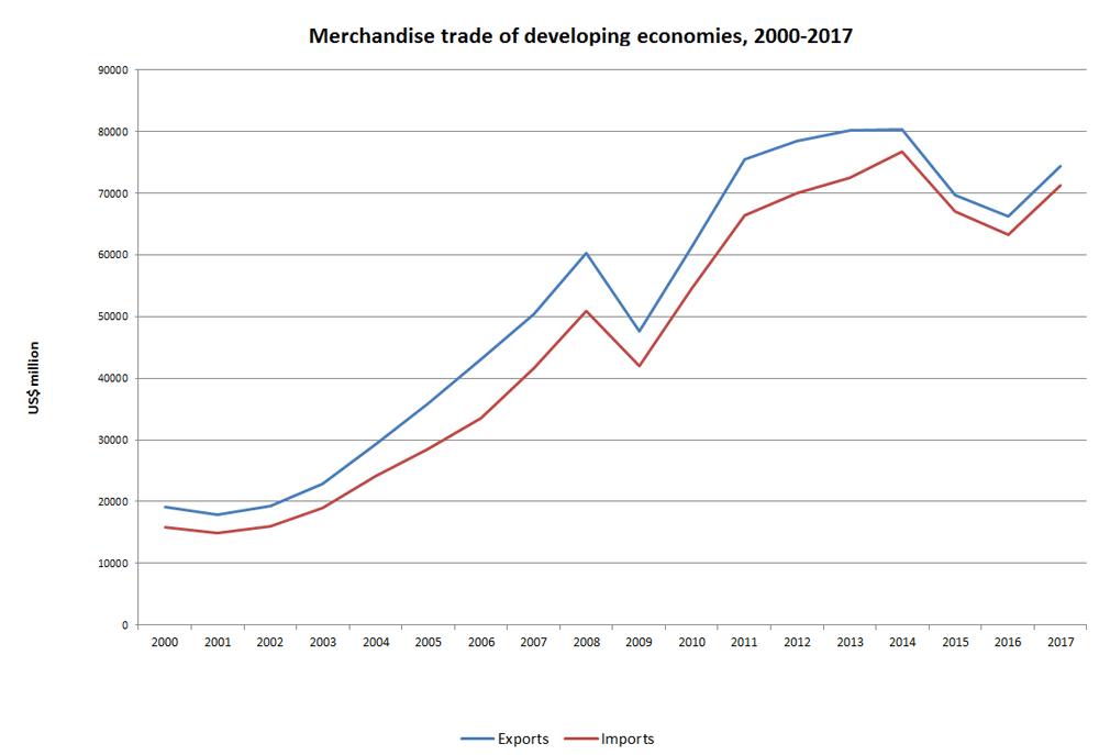 Wto International Trade And Tariff Data