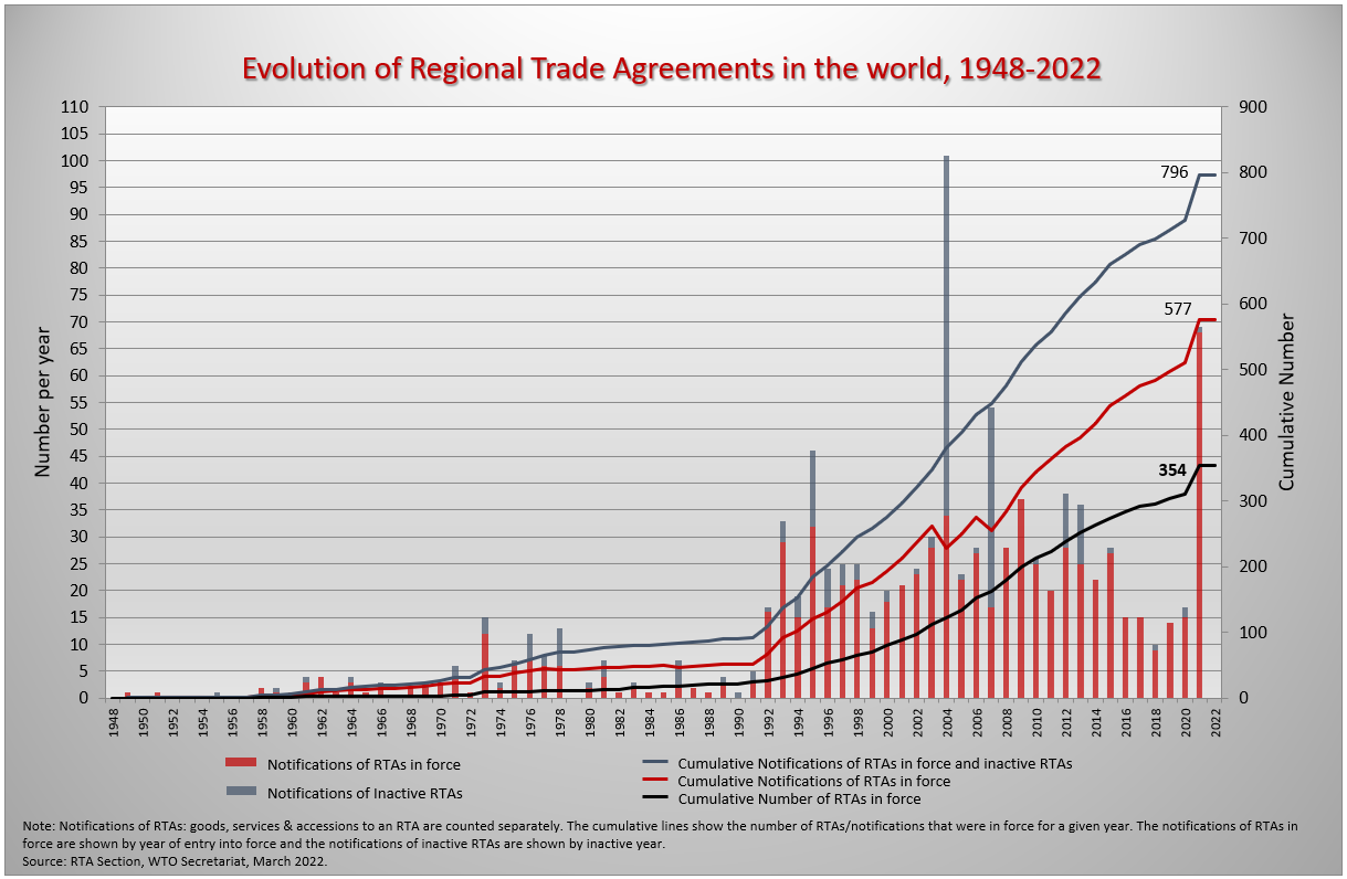 Wto Regional Trade Agreements Gateway