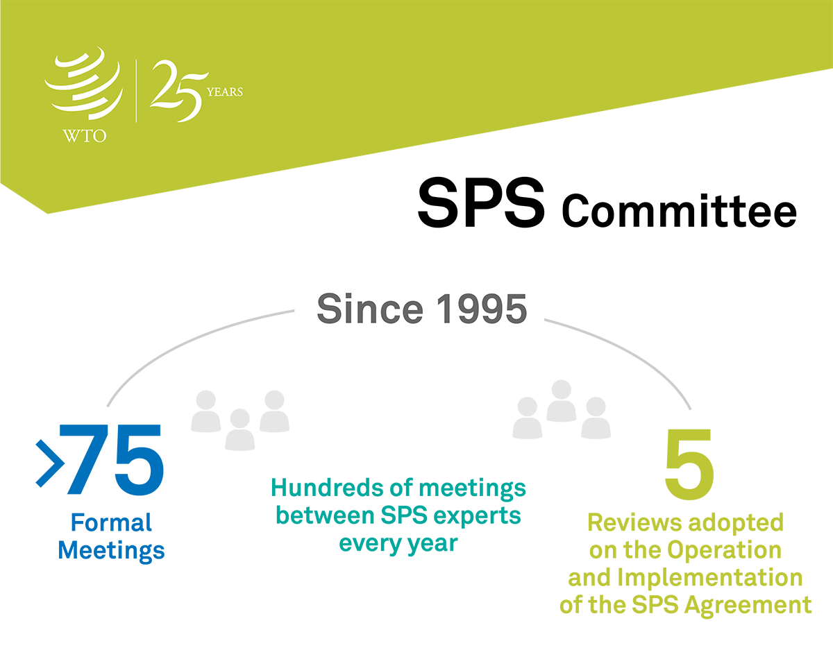 SPS@25: Commemorating 25 years of the SPS Agreement