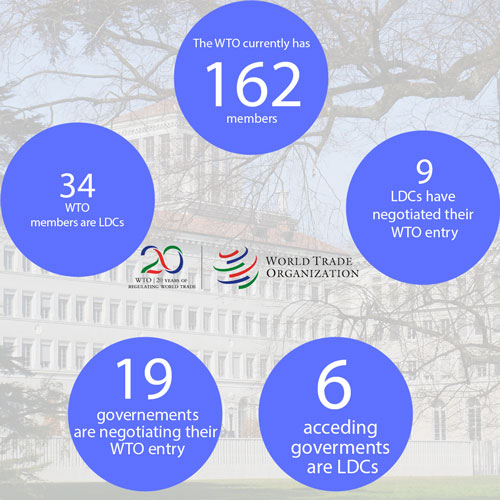 Wto tenth wto ministerial conference nairobi 2015 tenth wto any state or customs territory having full autonomy to conduct its trade policies can apply for wto membership the process starts when the applicant platinumwayz