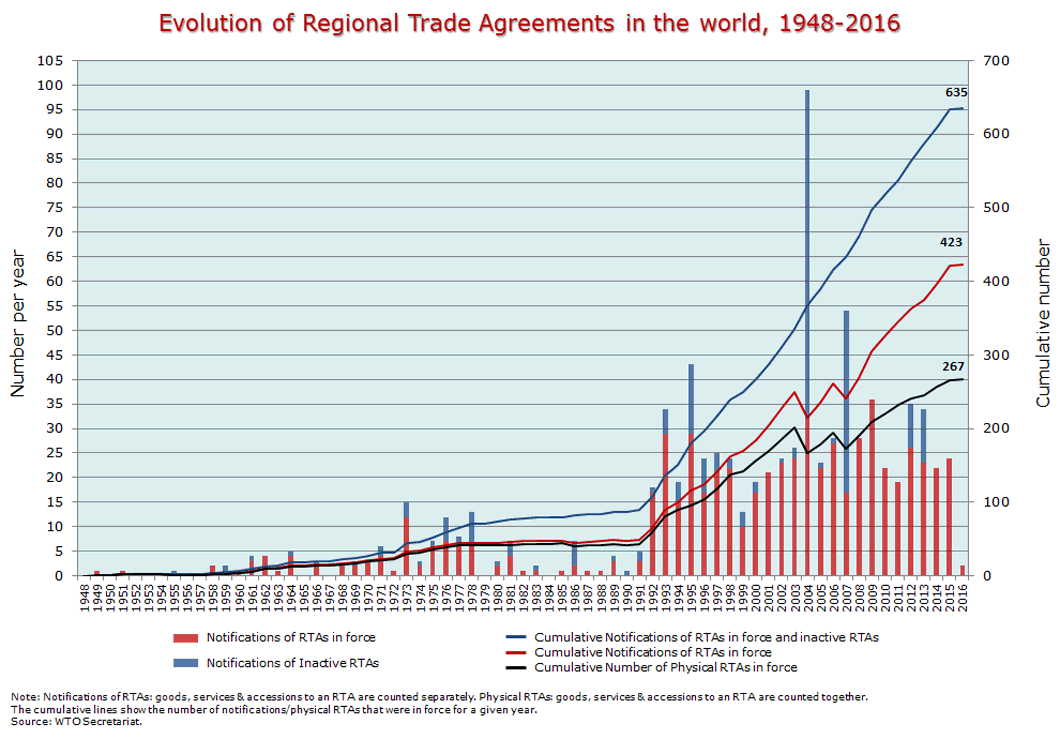 regional trade agreements This article reviews the theoretical and the empirical literature on regionalism the formation of regional trade agreements has been, by far, the most popular form of reciprocal trade.