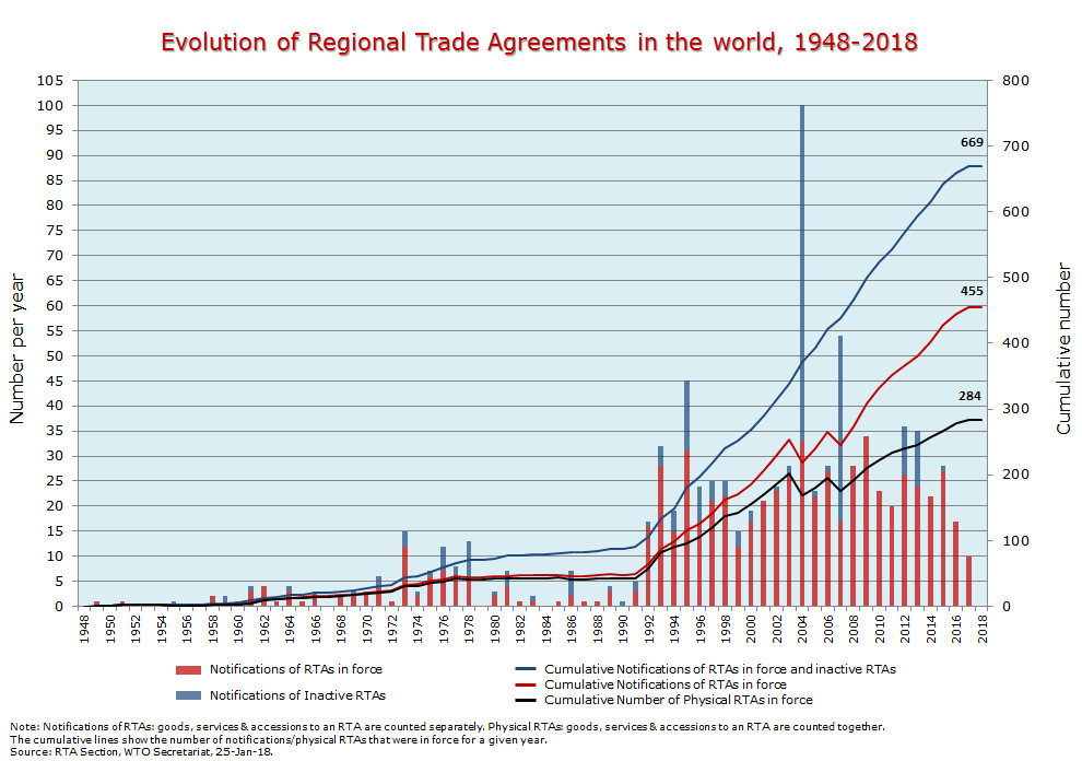 Wto regional trade agreements facts and figures evolution of regional trade agreements in the world 1948 2018 platinumwayz